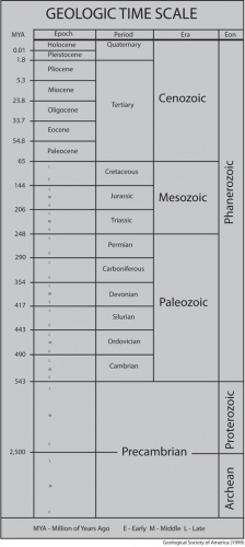 geologic-time-scale