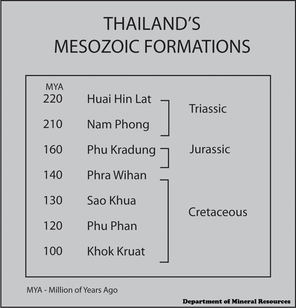 thailands-mesozoic-formations